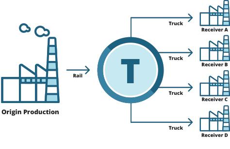 transloading-1